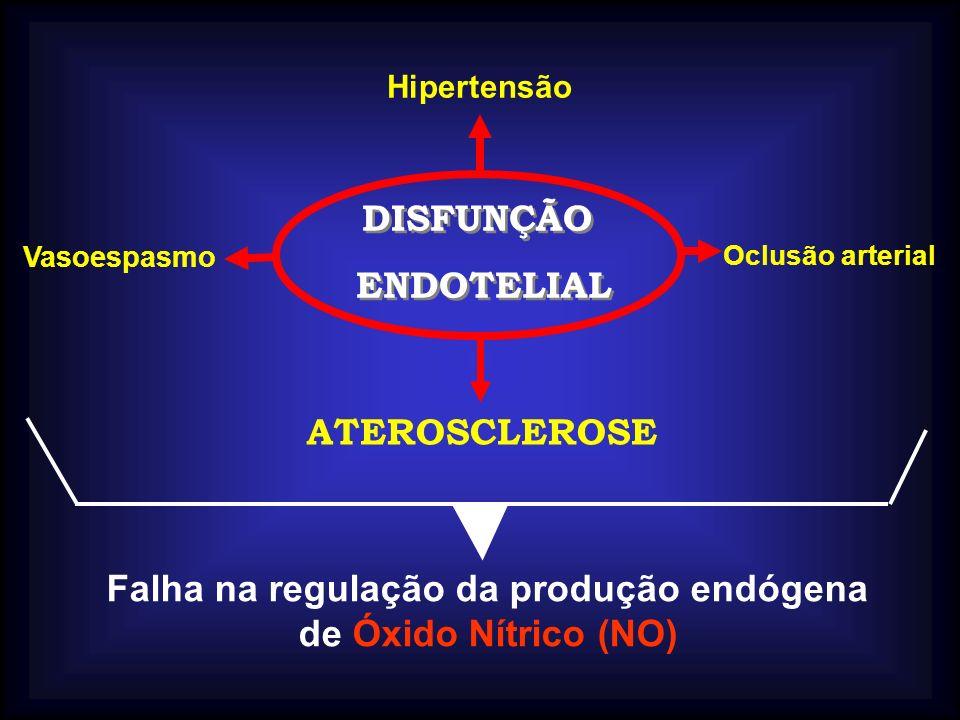 ATEROSCLEROSE DISFUNÇÃO ENDOTELIAL DISFUNÇÃO ENDOTELIAL Hipertensão Oclusão arterial Vasoespasmo Falha na regulação da produção endógena de Óxido Nítr