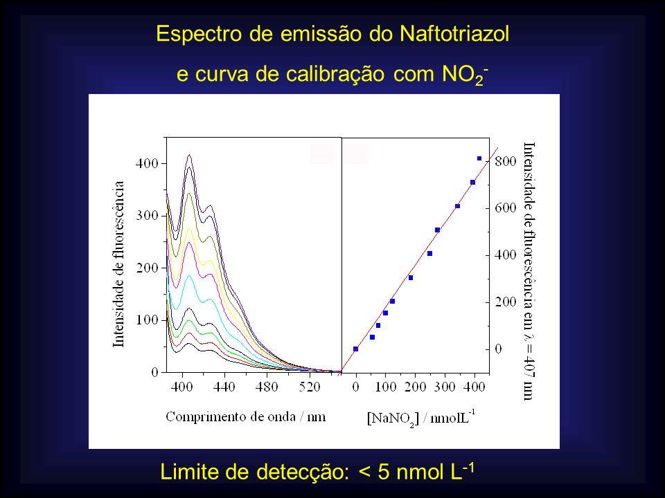 Espectro de emissão do Naftotriazol e curva de calibração com NO 2 - Limite de detecção: < 5 nmol L -1