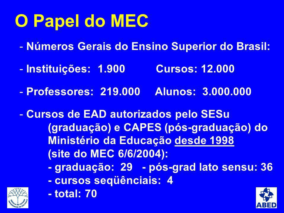- Números Gerais do Ensino Superior do Brasil: - Instituições: 1.900 Cursos: 12.000 - Professores: 219.000 Alunos: 3.000.000 - Cursos de EAD autorizad