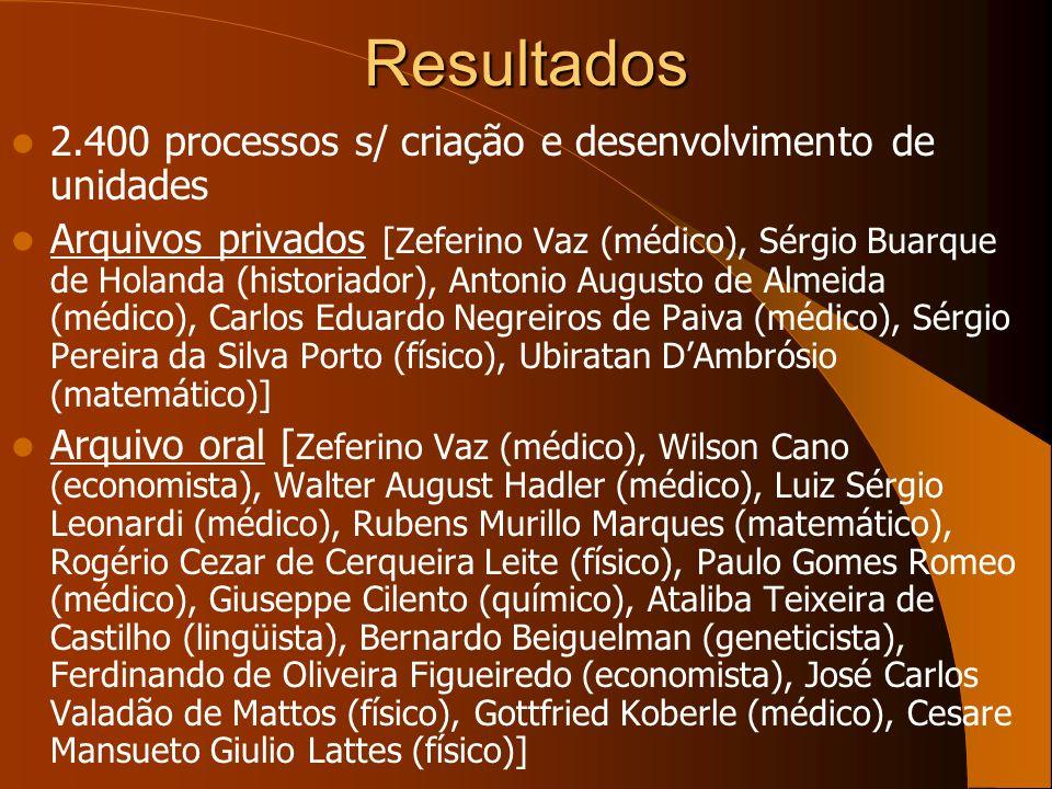 Resultados 2.400 processos s/ criação e desenvolvimento de unidades Arquivos privados [Zeferino Vaz (médico), Sérgio Buarque de Holanda (historiador),