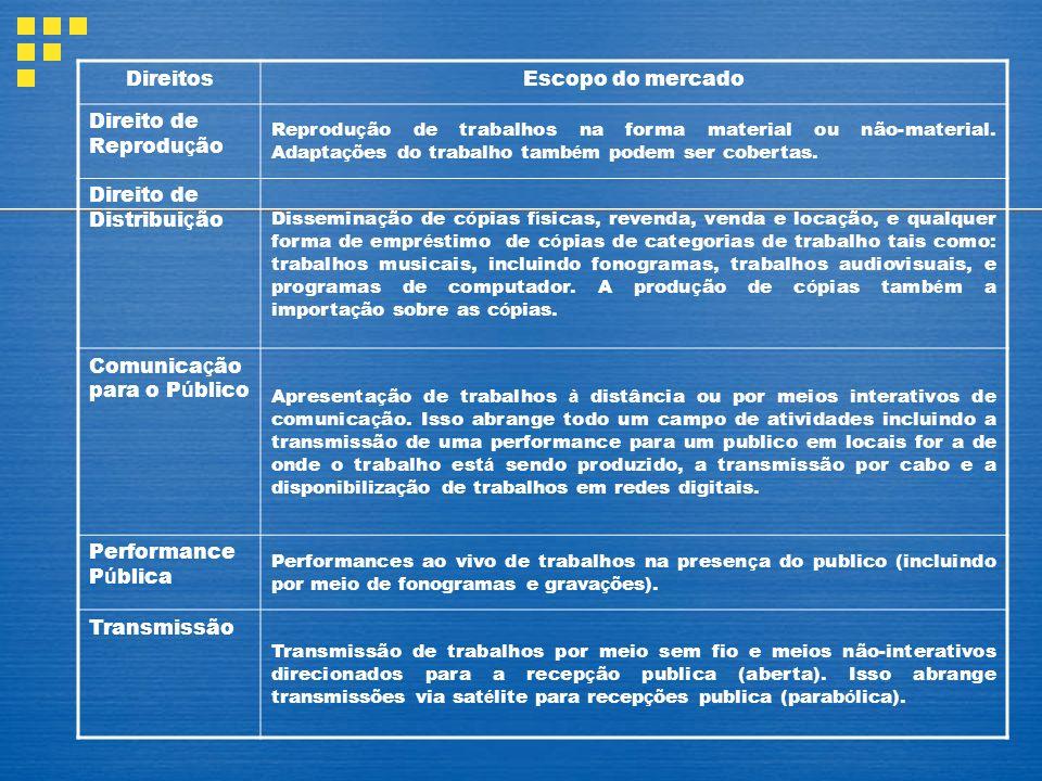 DireitosEscopo do mercado Direito de Reprodu ç ão Reprodu ç ão de trabalhos na forma material ou não-material.