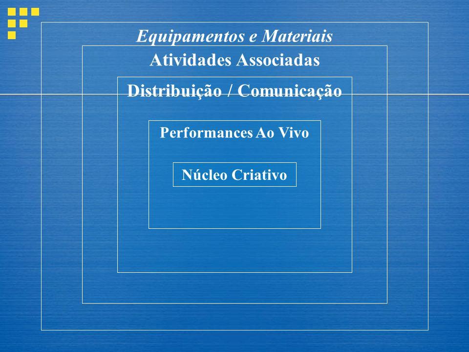 Equipamentos e Materiais Atividades Associadas Distribuição / Comunicação Performances Ao Vivo Núcleo Criativo