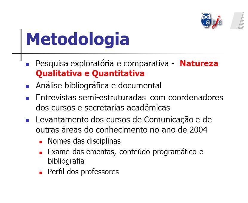 Metodologia Pesquisa exploratória e comparativa - Natureza Qualitativa e Quantitativa Análise bibliográfica e documental Entrevistas semi-estruturadas