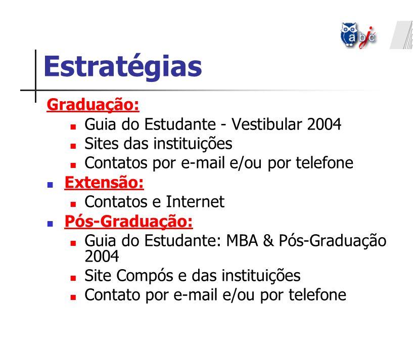 Estratégias Graduação: Guia do Estudante - Vestibular 2004 Sites das instituições Contatos por e-mail e/ou por telefone Extensão: Contatos e Internet