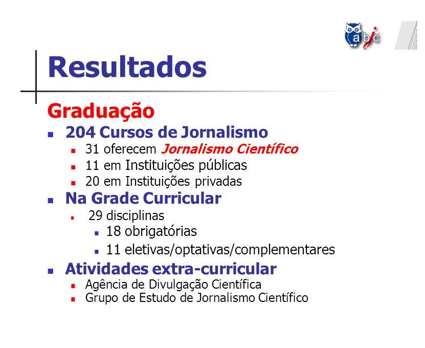 Resultados Graduação 204 Cursos de Jornalismo 31 oferecem Jornalismo Científico 11 em Instituições públicas 20 em Instituições privadas Na Grade Curri
