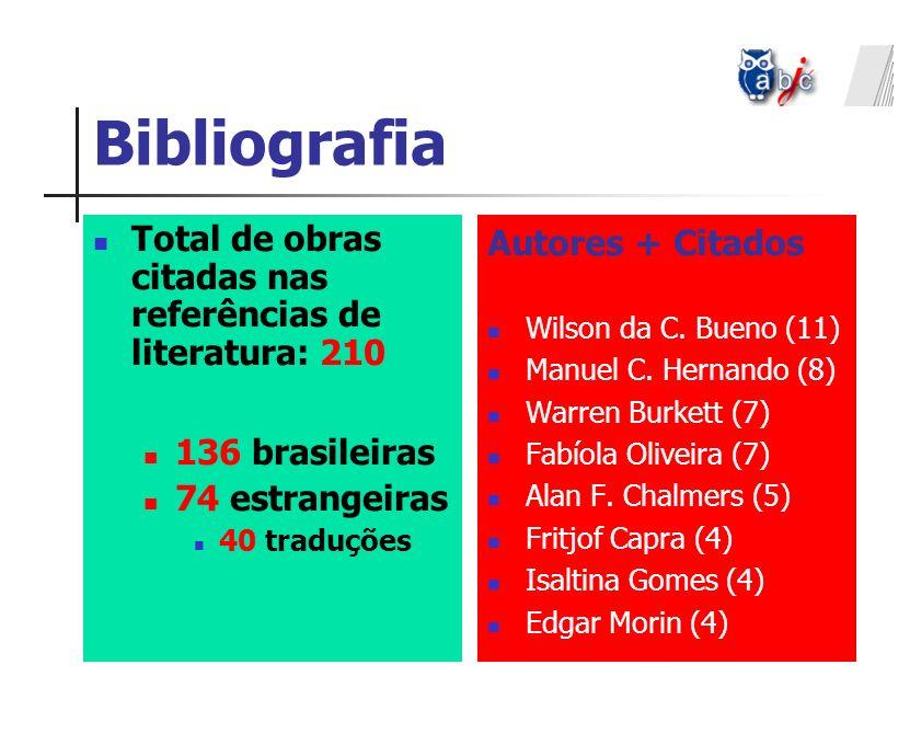 Bibliografia Total de obras citadas nas referências de literatura: 210 136 brasileiras 74 estrangeiras 40 traduções Autores + Citados Wilson da C. Bue