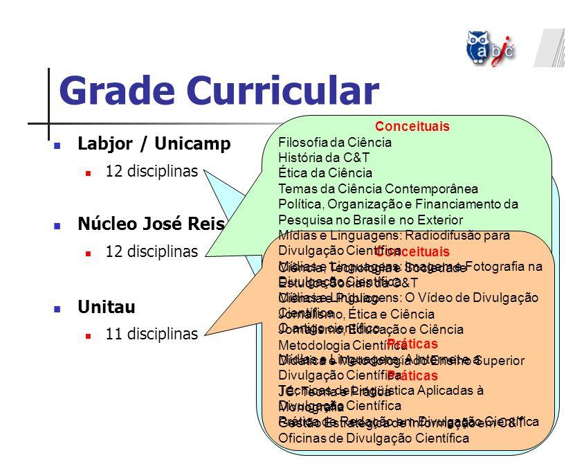 Grade Curricular Labjor / Unicamp 12 disciplinas Núcleo José Reis / USP 12 disciplinas Unitau 11 disciplinas Conceituais CTS História da C&T Seminário