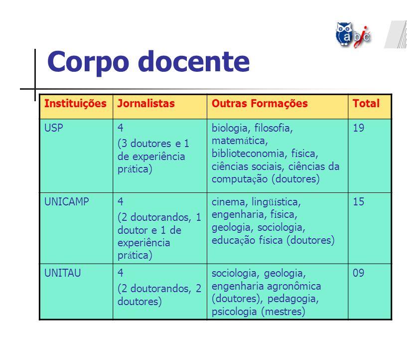 Corpo docente InstituiçõesJornalistasOutras FormaçõesTotal USP4 (3 doutores e 1 de experiência pr á tica) biologia, filosofia, matem á tica, bibliotec