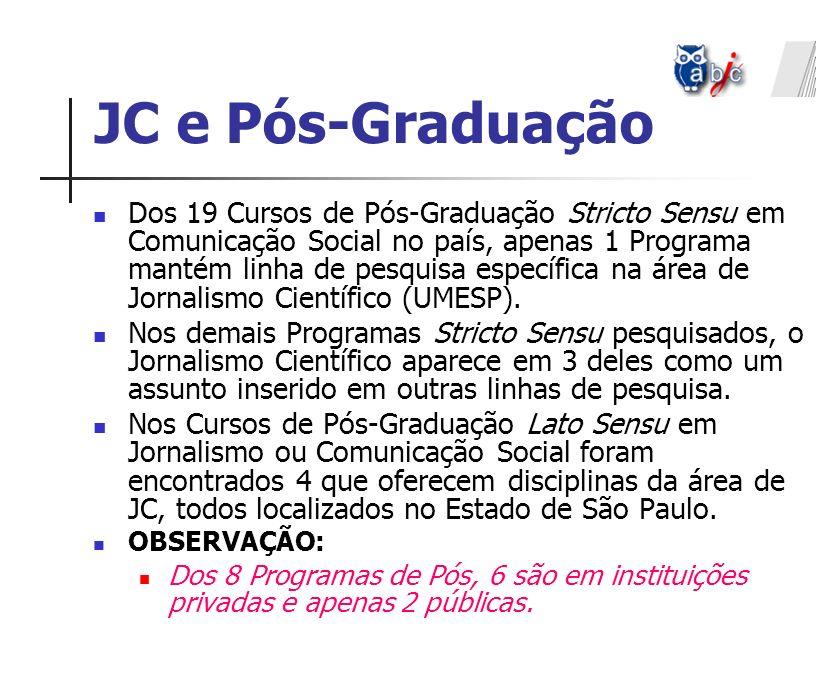 JC e Pós-Graduação Dos 19 Cursos de Pós-Graduação Stricto Sensu em Comunicação Social no país, apenas 1 Programa mantém linha de pesquisa específica n