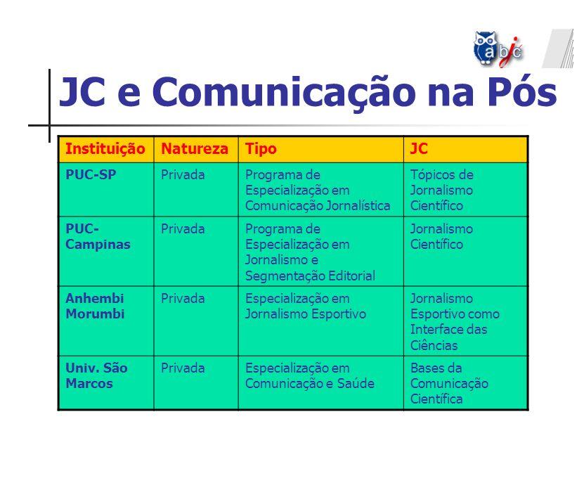 JC e Comunicação na Pós InstituiçãoNaturezaTipoJC PUC-SPPrivadaPrograma de Especialização em Comunicação Jornalística Tópicos de Jornalismo Científico