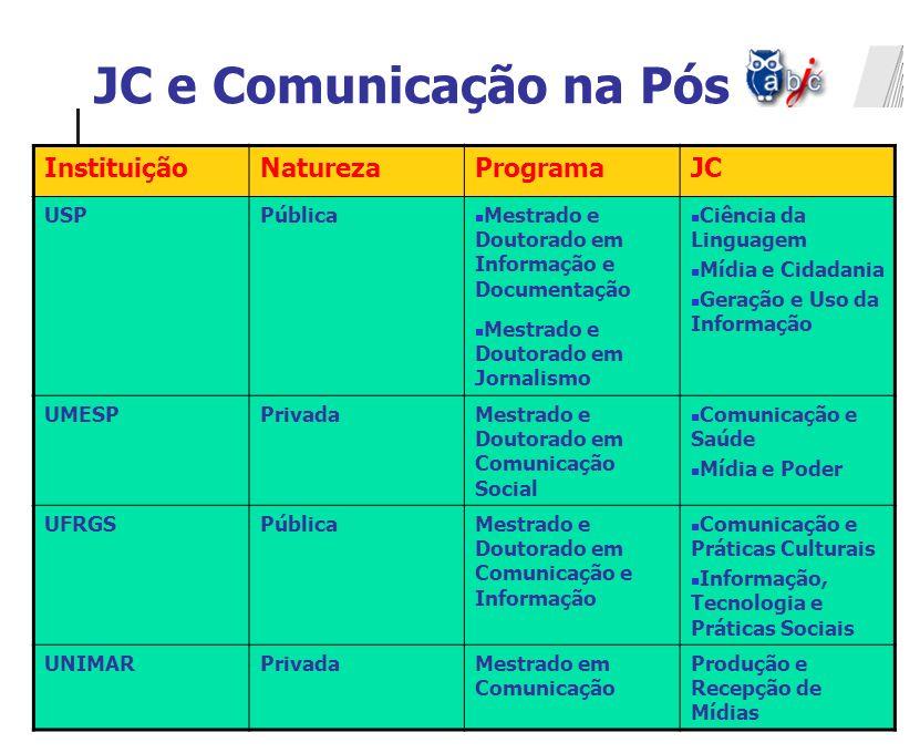 JC e Comunicação na Pós InstituiçãoNaturezaProgramaJC USPPública Mestrado e Doutorado em Informação e Documentação Mestrado e Doutorado em Jornalismo