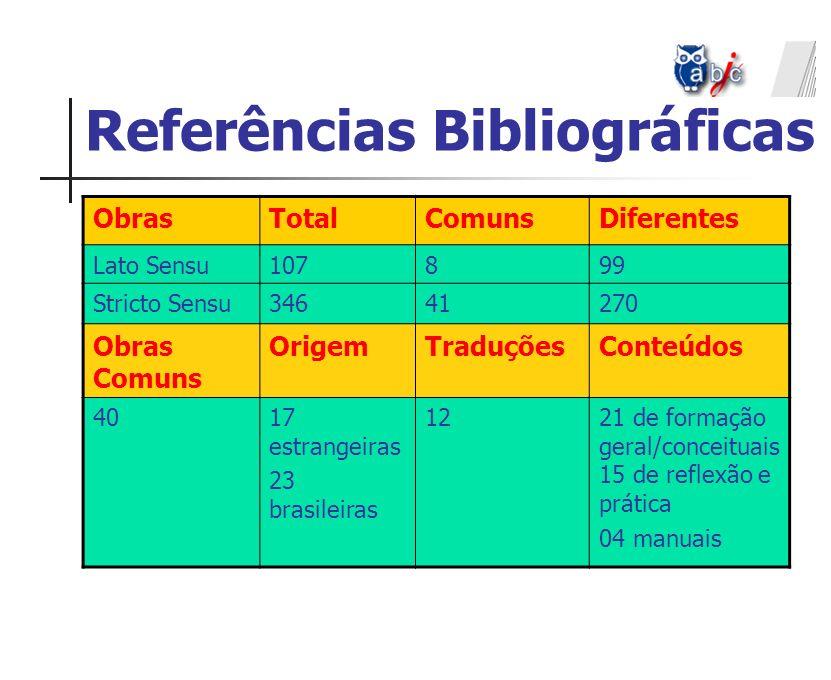 Referências Bibliográficas ObrasTotalComunsDiferentes Lato Sensu107899 Stricto Sensu34641270 Obras Comuns OrigemTraduçõesConteúdos 4017 estrangeiras 2