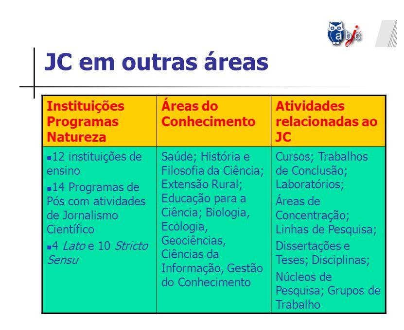 JC em outras áreas Instituições Programas Natureza Áreas do Conhecimento Atividades relacionadas ao JC 12 instituições de ensino 14 Programas de Pós c