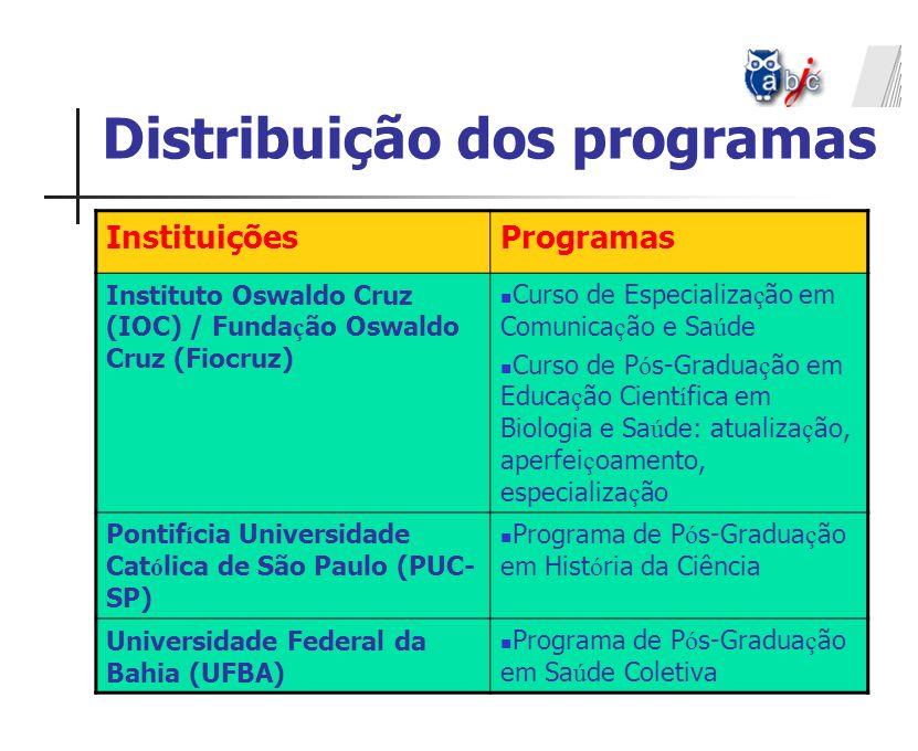 Distribuição dos programas InstituiçõesProgramas Instituto Oswaldo Cruz (IOC) / Funda ç ão Oswaldo Cruz (Fiocruz) Curso de Especializa ç ão em Comunic