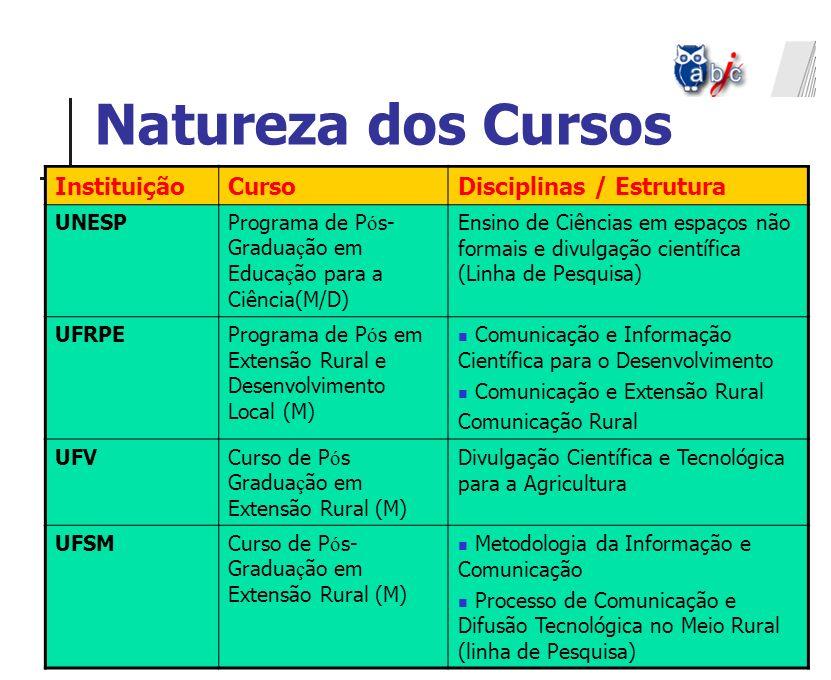 Natureza dos Cursos InstituiçãoCursoDisciplinas / Estrutura UNESPPrograma de P ó s- Gradua ç ão em Educa ç ão para a Ciência(M/D) Ensino de Ciências e