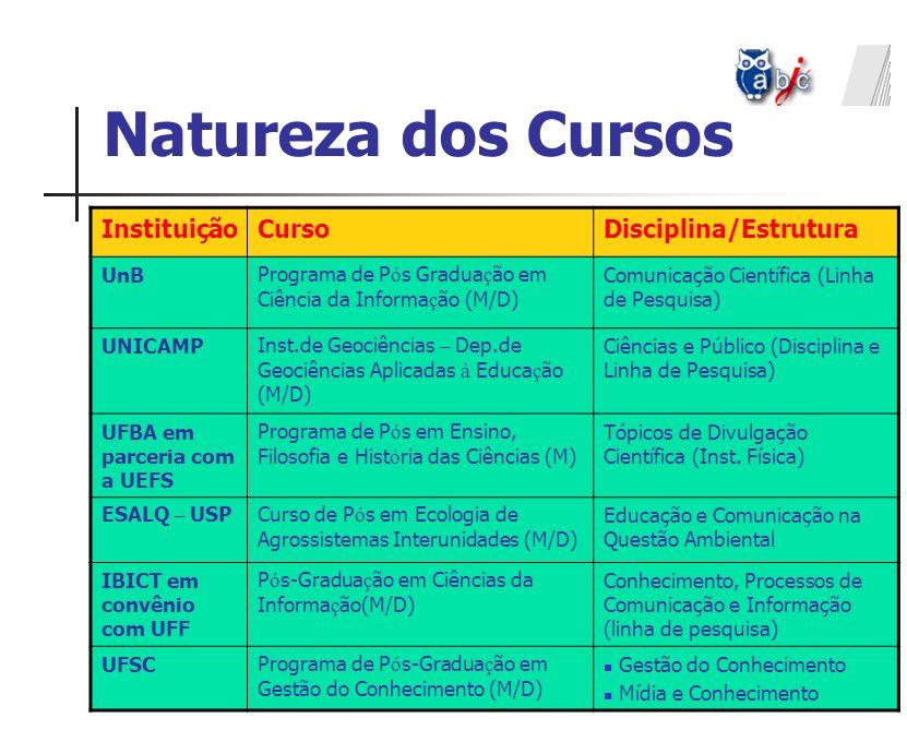 Natureza dos Cursos InstituiçãoCursoDisciplina/Estrutura UnB Programa de P ó s Gradua ç ão em Ciência da Informa ç ão (M/D) Comunicação Científica (Li