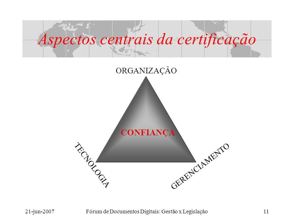 21-jun-2007Fórum de Documentos Digitais: Gestão x Legislação11 Aspectos centrais da certificação ORGANIZAÇÃO TECNOLOGIA GERENCIAMENTO CONFIANÇA