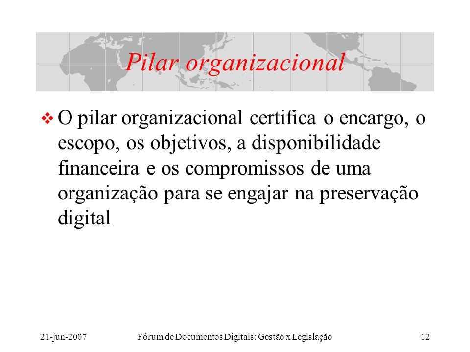 21-jun-2007Fórum de Documentos Digitais: Gestão x Legislação12 Pilar organizacional O pilar organizacional certifica o encargo, o escopo, os objetivos, a disponibilidade financeira e os compromissos de uma organização para se engajar na preservação digital