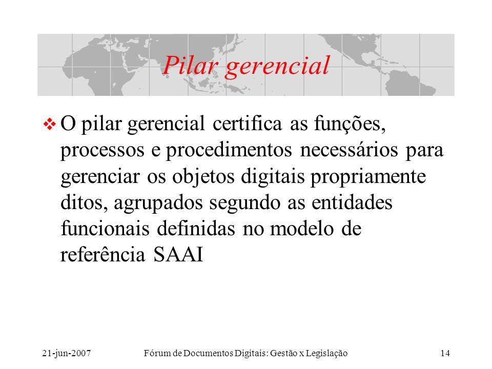21-jun-2007Fórum de Documentos Digitais: Gestão x Legislação14 Pilar gerencial O pilar gerencial certifica as funções, processos e procedimentos necessários para gerenciar os objetos digitais propriamente ditos, agrupados segundo as entidades funcionais definidas no modelo de referência SAAI