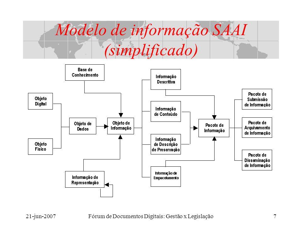 21-jun-2007Fórum de Documentos Digitais: Gestão x Legislação7 Modelo de informação SAAI (simplificado)
