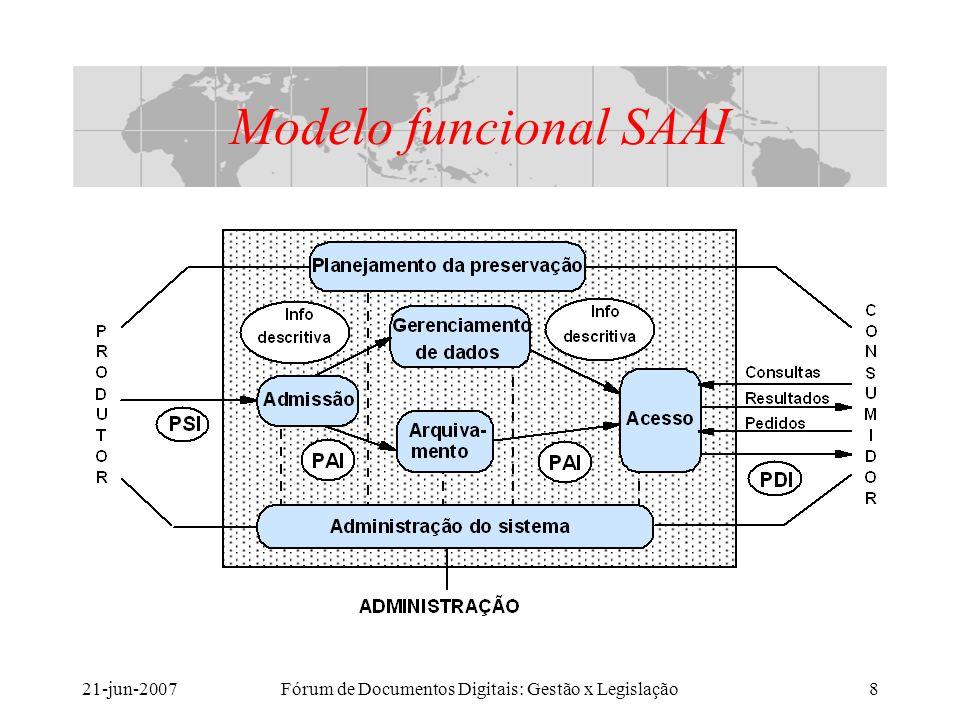 21-jun-2007Fórum de Documentos Digitais: Gestão x Legislação8 Modelo funcional SAAI