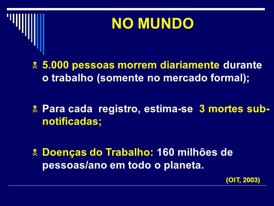 NO MUNDO 5.000 pessoas morrem diariamente durante o trabalho (somente no mercado formal); Para cada registro, estima-se 3 mortes sub- notificadas; Doe