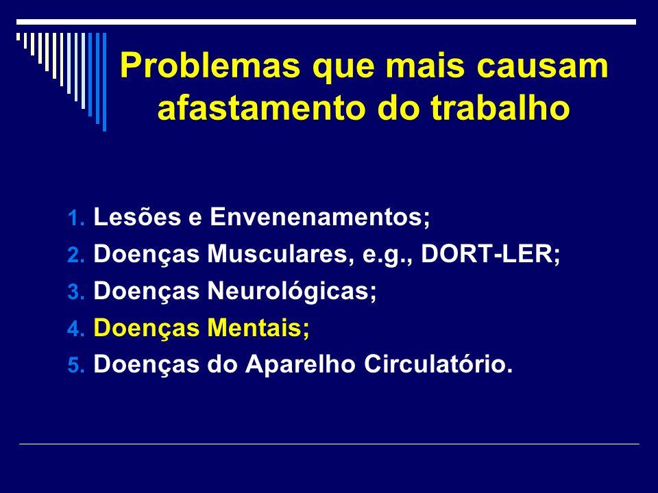 Problemas que mais causam afastamento do trabalho 1. Lesões e Envenenamentos; 2. Doenças Musculares, e.g., DORT-LER; 3. Doenças Neurológicas; 4. Doenç
