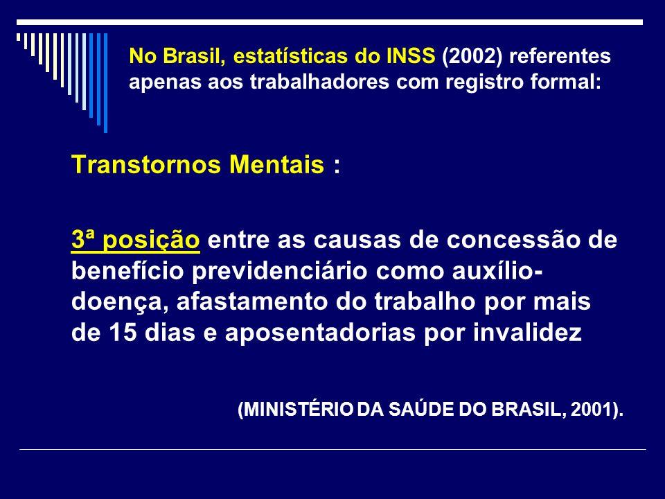 No Brasil, estatísticas do INSS (2002) referentes apenas aos trabalhadores com registro formal: Transtornos Mentais : 3ª posição entre as causas de co