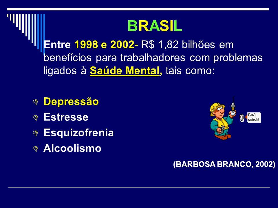 BRASIL Entre 1998 e 2002- R$ 1,82 bilhões em benefícios para trabalhadores com problemas ligados à Saúde Mental, tais como: Depressão Estresse Esquizo