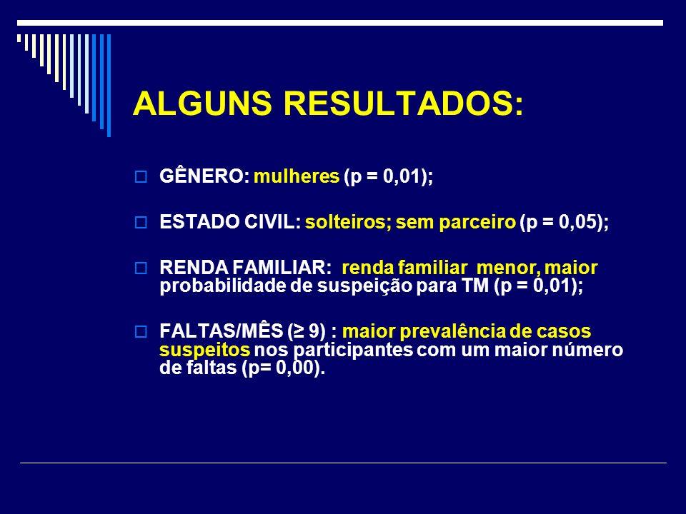 ALGUNS RESULTADOS: GÊNERO: mulheres (p = 0,01); ESTADO CIVIL: solteiros; sem parceiro (p = 0,05); RENDA FAMILIAR: renda familiar menor, maior probabil