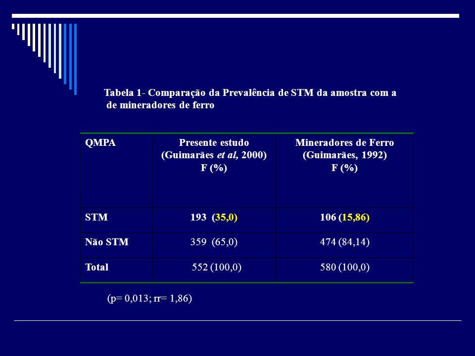 Tabela 1- Comparação da Prevalência de STM da amostra com a de mineradores de ferro QMPAPresente estudo (Guimarães et al, 2000) F (%) Mineradores de F