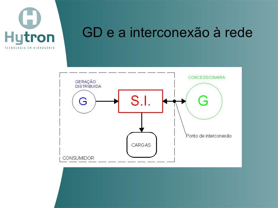 GD e a interconexão à rede