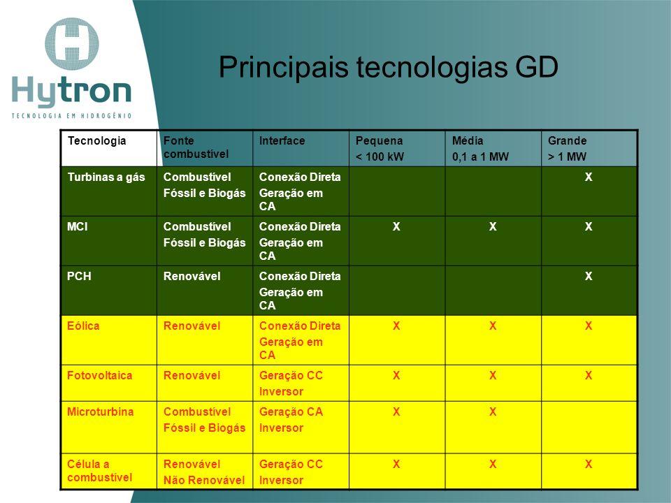 Principais tecnologias GD TecnologiaFonte combustível InterfacePequena < 100 kW Média 0,1 a 1 MW Grande > 1 MW Turbinas a gásCombustível Fóssil e Biog