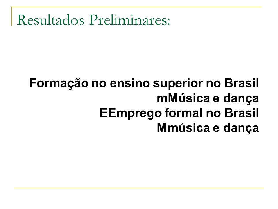 Resultados Preliminares: Corpos Estáveis em dois teatros públicos: Theatro Municipal de São Paulo Opera National de Paris Trajetórias de formação Trajetórias de trabalho Condições de Trabalho
