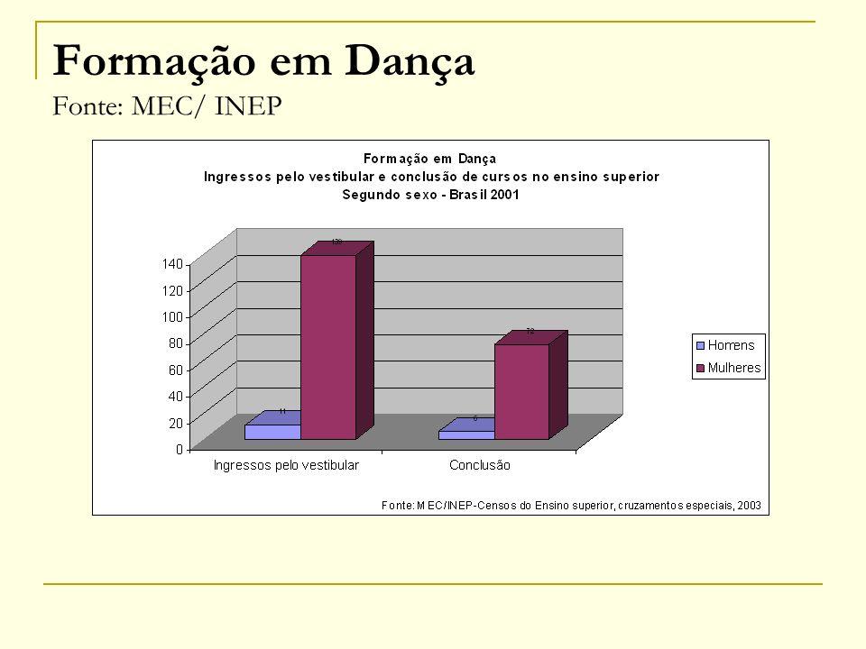 Formação em música no Brasil Ensino Superior Espaço de formação predominantemente masculino Comparativamente a evasão maior é masculina As faculdades estão no sudeste, nordeste e sul do país Cresce a participação do ensino em universidades públicas
