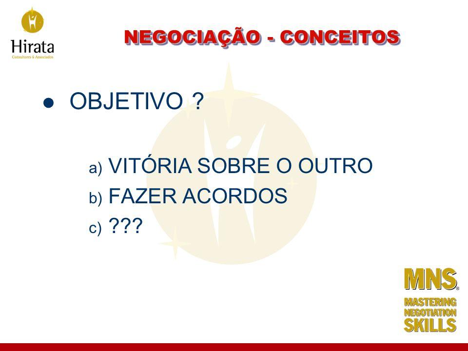 NEGOCIAÇÃO - CONCEITOS OBJETIVO ? a) VITÓRIA SOBRE O OUTRO b) FAZER ACORDOS c) ???