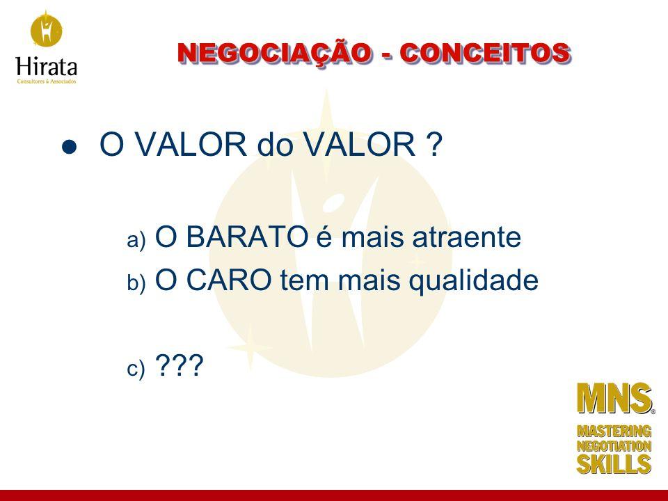 NEGOCIAÇÃO - CONCEITOS O VALOR do VALOR ? a) O BARATO é mais atraente b) O CARO tem mais qualidade c) ???
