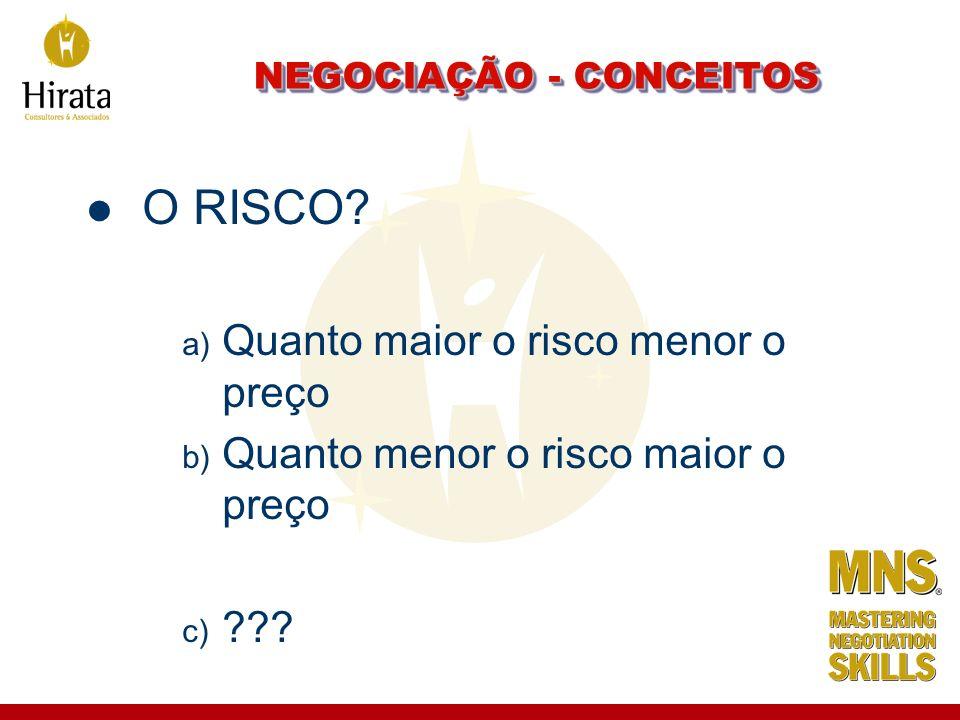 NEGOCIAÇÃO - CONCEITOS O RISCO? a) Quanto maior o risco menor o preço b) Quanto menor o risco maior o preço c) ???