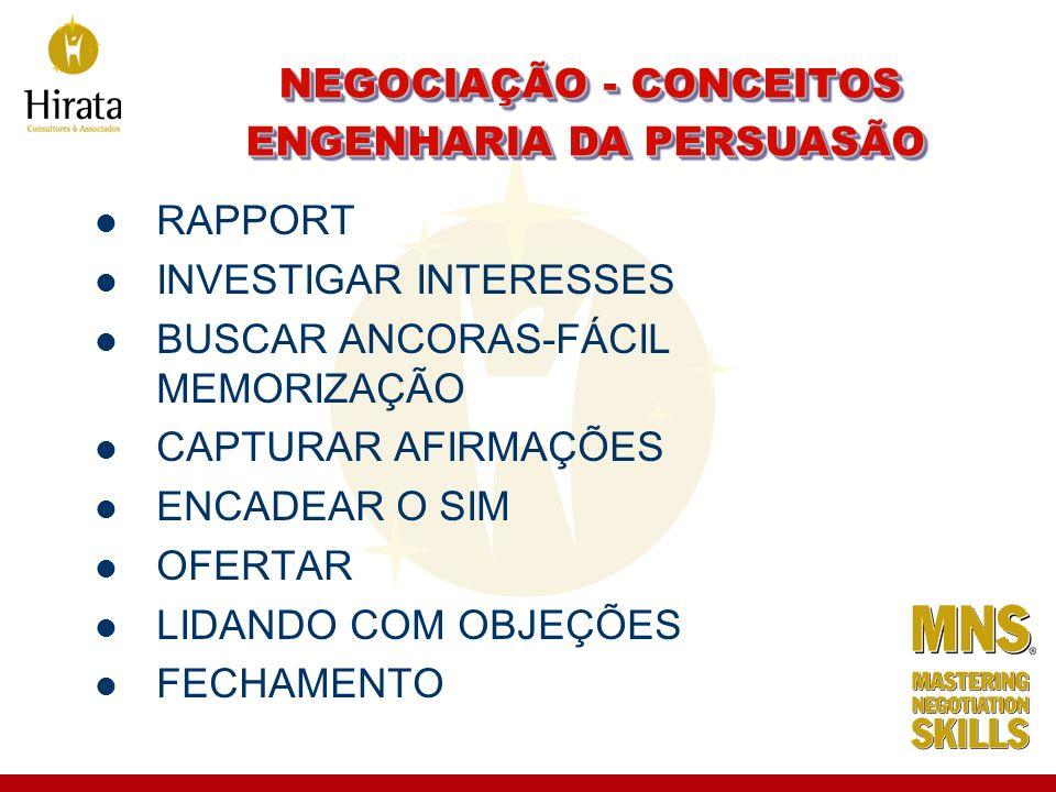 NEGOCIAÇÃO - CONCEITOS RAPPORT INVESTIGAR INTERESSES BUSCAR ANCORAS-FÁCIL MEMORIZAÇÃO CAPTURAR AFIRMAÇÕES ENCADEAR O SIM OFERTAR LIDANDO COM OBJEÇÕES