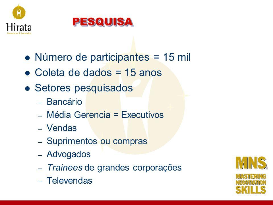 PESQUISAPESQUISA Número de participantes = 15 mil Coleta de dados = 15 anos Setores pesquisados – Bancário – Média Gerencia = Executivos – Vendas – Su