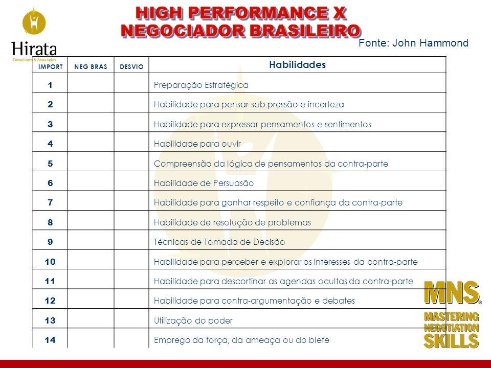 HIGH PERFORMANCE X NEGOCIADOR BRASILEIRO IMPORTNEG BRASDESVIO Habilidades 1 Preparação Estratégica 2 Habilidade para pensar sob pressão e incerteza 3