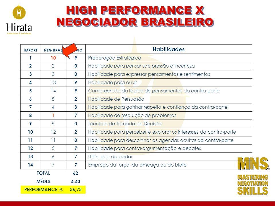 IMPORTNEG BRASDESVIO Habilidades 1109 Preparação Estratégica 2 2 0 Habilidade para pensar sob pressão e incerteza 3 3 0 Habilidade para expressar pens