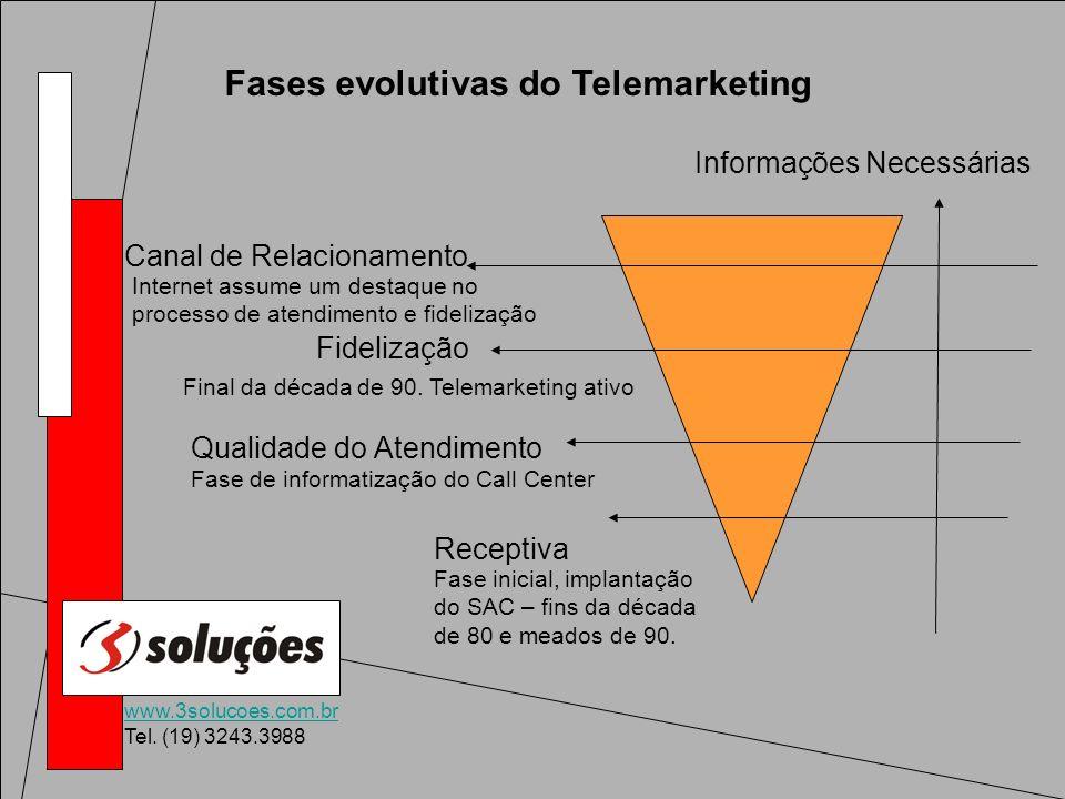 www.3solucoes.com.br Tel. (19) 3243.3988 Fases evolutivas do Telemarketing Canal de Relacionamento Fidelização Qualidade do Atendimento Receptiva Info