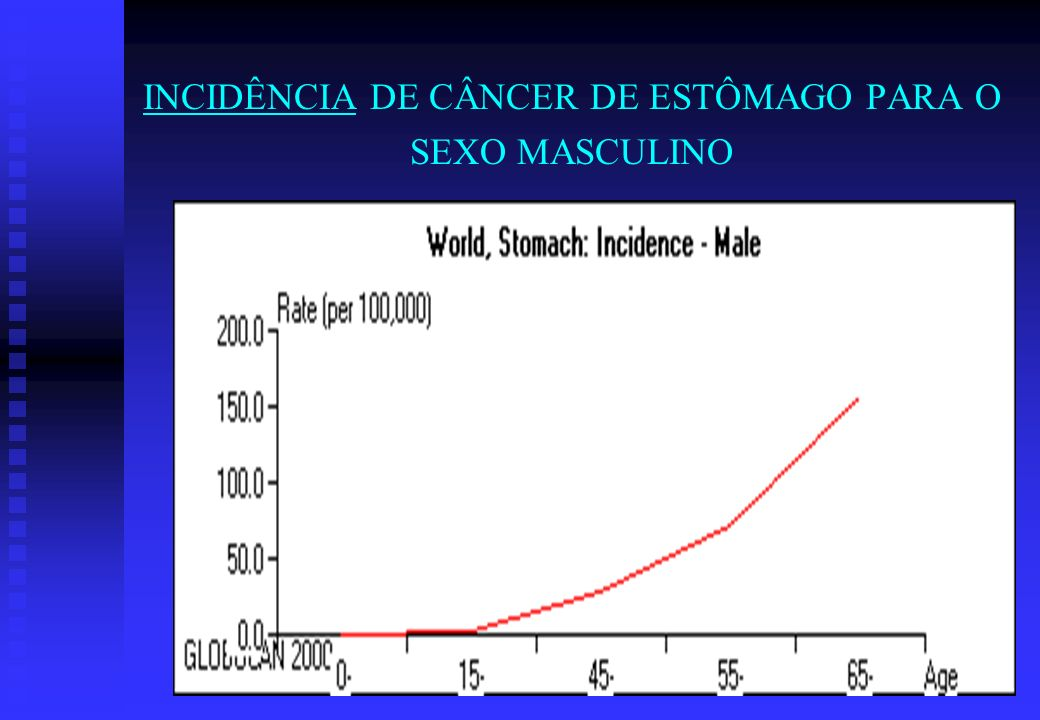 INCIDÊNCIA DE CÂNCER DE ESTÔMAGO PARA O SEXO MASCULINO