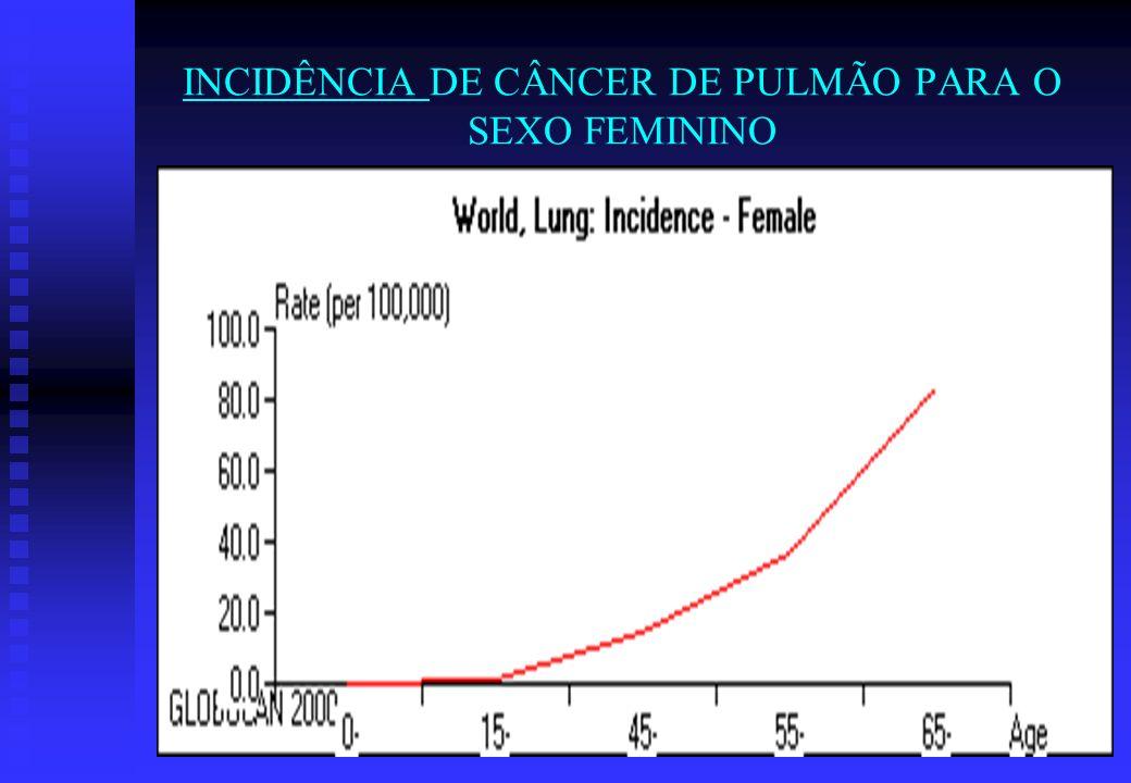 INCIDÊNCIA DE CÂNCER DE PULMÃO PARA O SEXO FEMININO