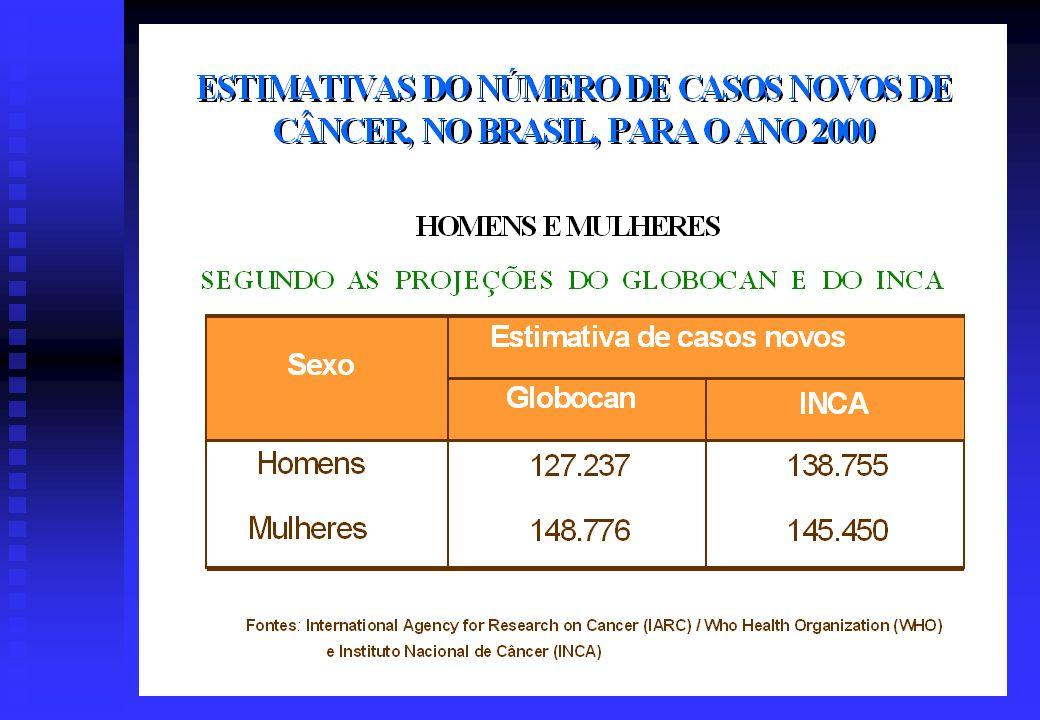 CASOS NOVOS DE CÂNCER ESTIMADOS PARA 2000 CANCER Burden in the year 2000.The global picture D.M.Parkin,F.I.Bray,S.S.Devesa European Journal of Cancer 37 (2001)S4-S66