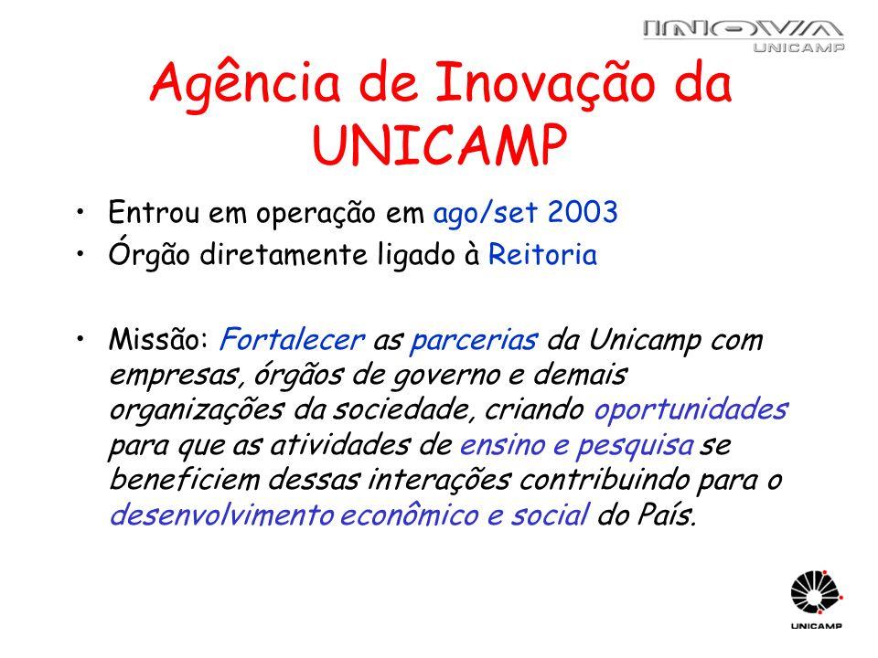 Agência de Inovação da UNICAMP Entrou em operação em ago/set 2003 Órgão diretamente ligado à Reitoria Missão: Fortalecer as parcerias da Unicamp com e