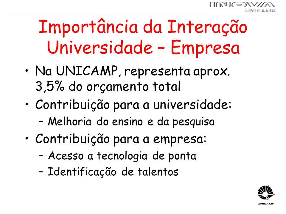 Importância da Interação Universidade – Empresa Na UNICAMP, representa aprox. 3,5% do orçamento total Contribuição para a universidade: –Melhoria do e
