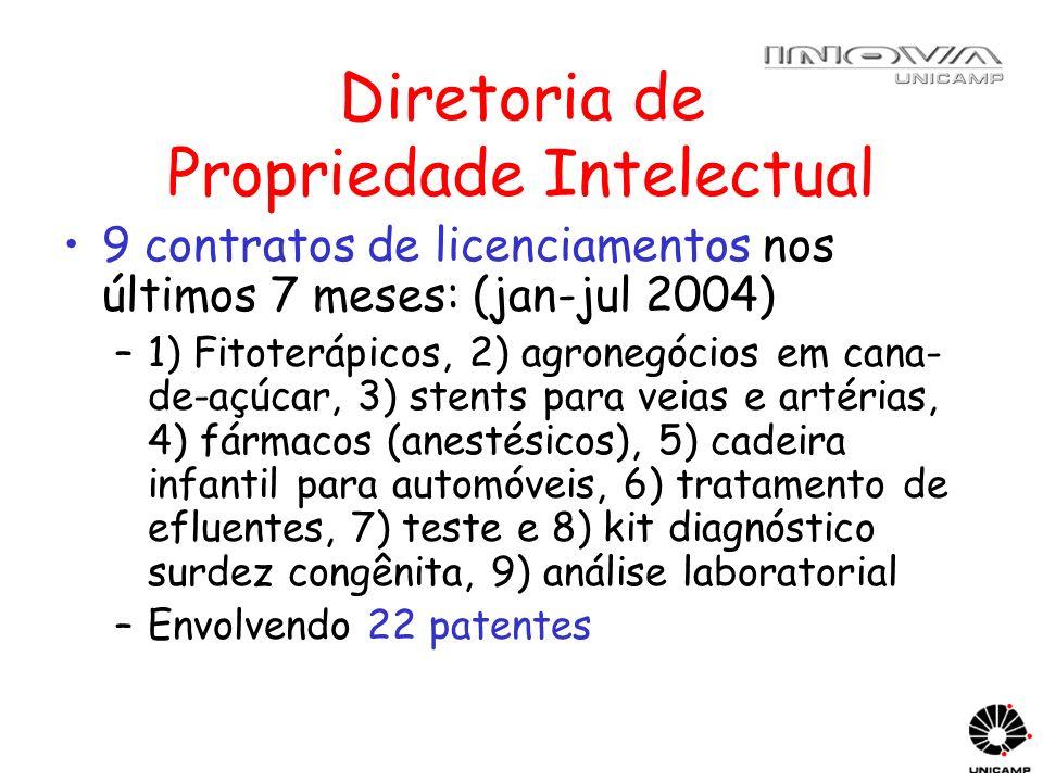 Diretoria de Propriedade Intelectual 9 contratos de licenciamentos nos últimos 7 meses: (jan-jul 2004) –1) Fitoterápicos, 2) agronegócios em cana- de-