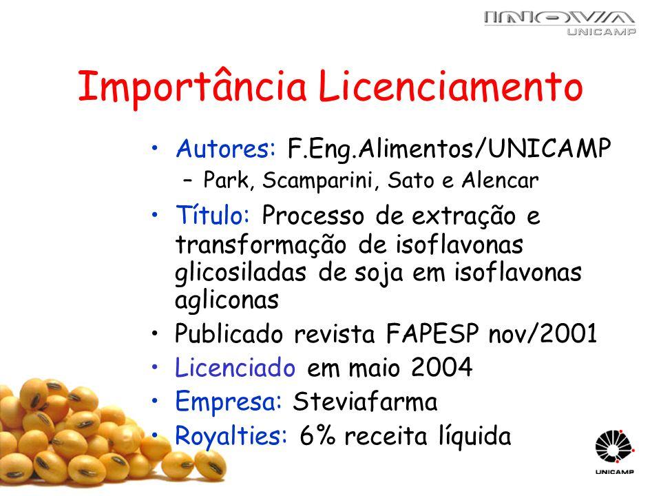 Importância Licenciamento Autores: F.Eng.Alimentos/UNICAMP –Park, Scamparini, Sato e Alencar Título: Processo de extração e transformação de isoflavon